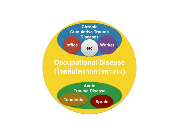 Office syndrome diagram.002